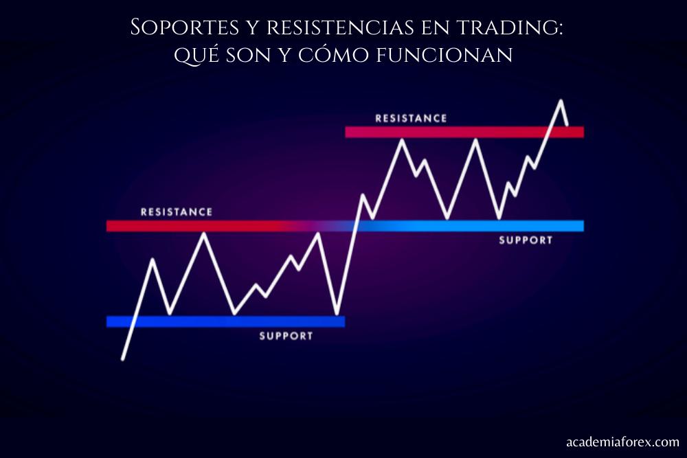 Soportes y resistencias en trading: qué son y cómo funcionan