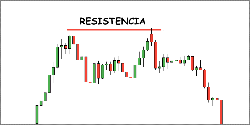Ejemplo de Resistencia en trading